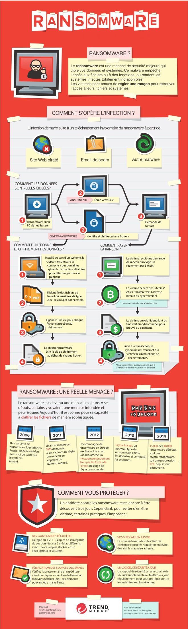 ransomware-101fr